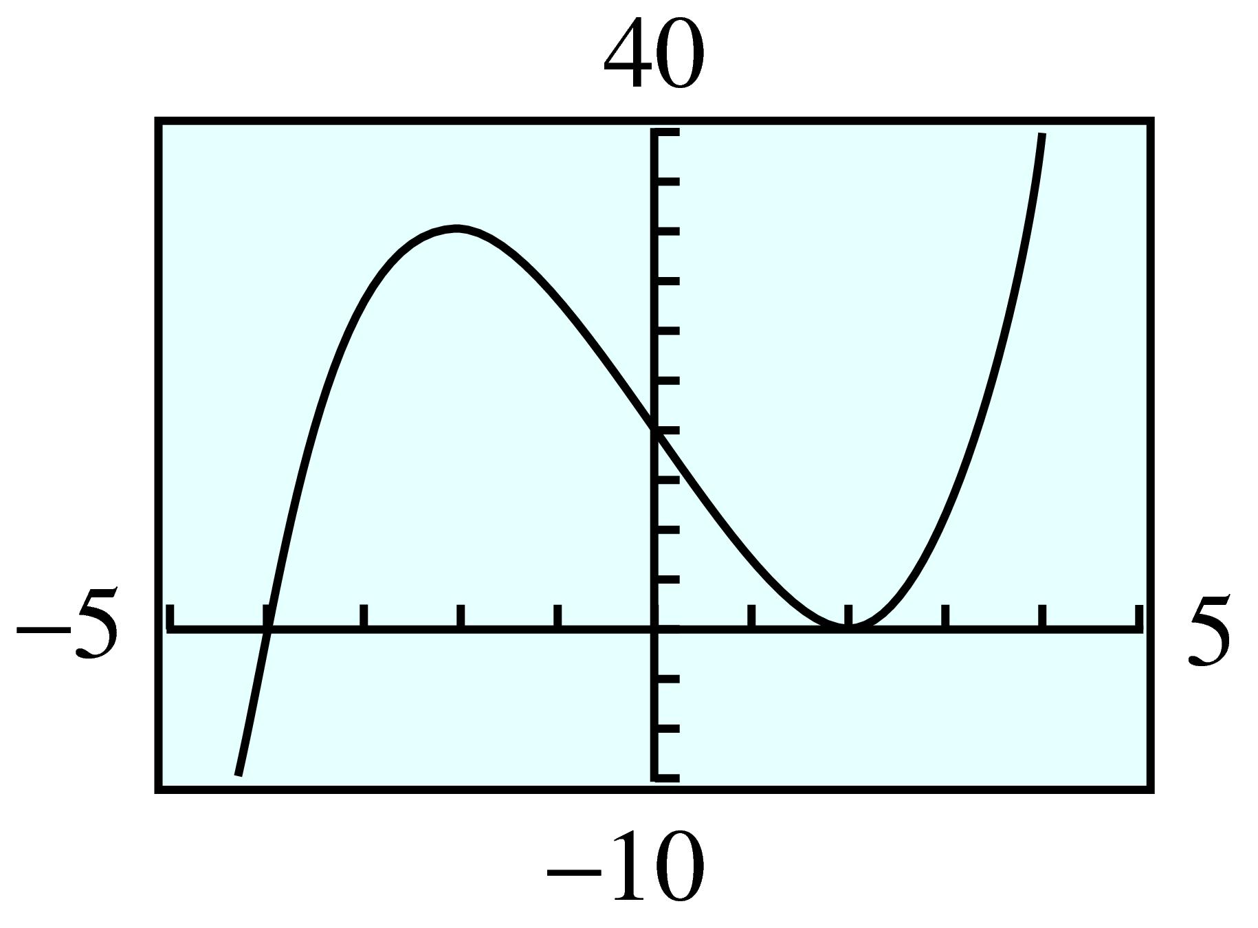 Mfg Graphing Polynomial Functions