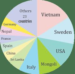 circle_graph4