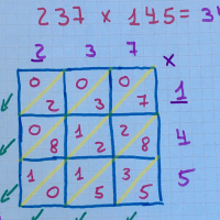 Multiplicación Hindú o método hindú para multiplicar