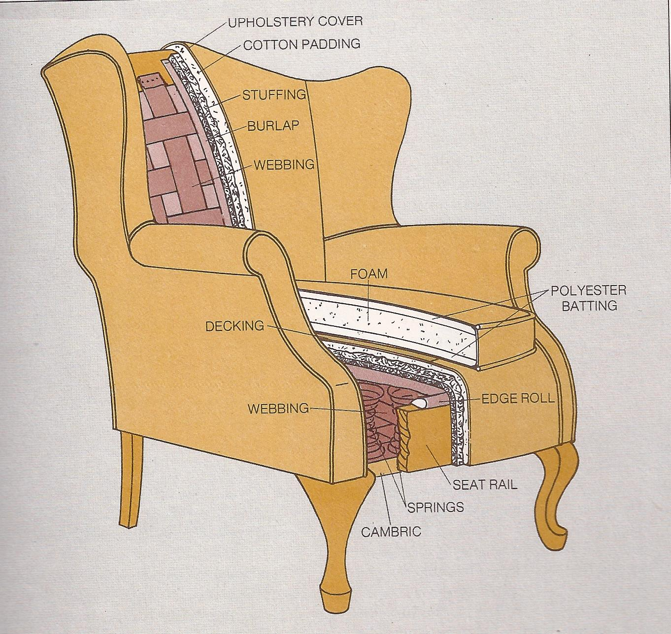 upholstering a chair chairs that go up stairs interiors archives you are electric