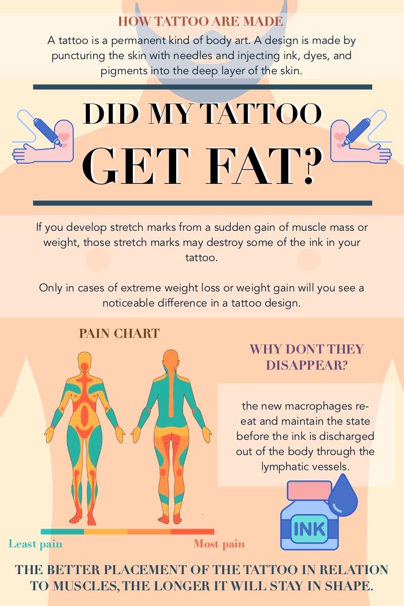 What Happens To Tattoos When You Gain Weight : happens, tattoos, weight, Happens, Tattoos, Answer