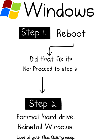 DIY: How To Fix Any Computer