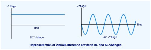 small resolution of engineer lorentz law experiment large electromagnet current dc vs ac