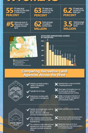 PERC Access Divided Wyoming-Infographic