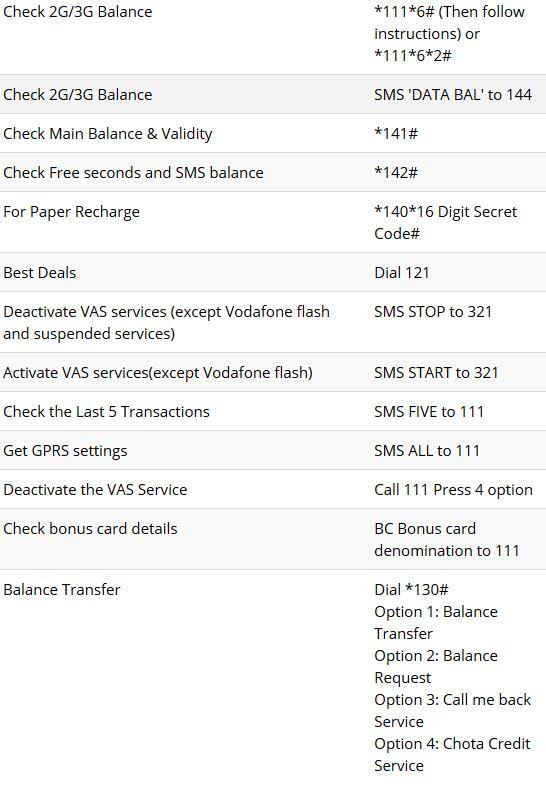 vodafone-postpaid-prepaid-ussd-sms-codes-3g-2g-balance-transfer