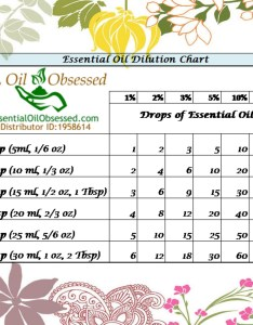 Dilution chart eo copy also oily measurements and other handy charts essential oil obsessed rh essentialoilobsessed