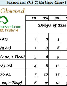 Dilution chart eo copy also essential oil obsessed rh essentialoilobsessed