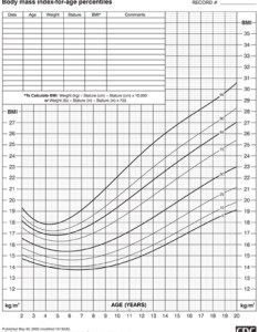 Cdc boys bmi chart also body mass index  guide for parents young men   health rh youngmenshealthsite