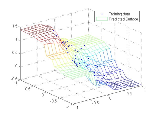 Gaussian Kernel Bandwidth Optimization with Matlab Code - Youngmok