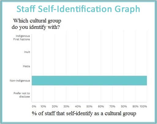 staff self idenficiation graph