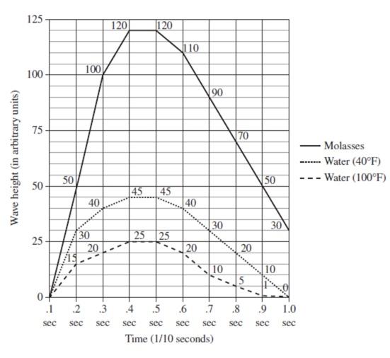 Unfamiliar graph