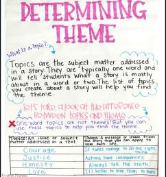 Teaching Literary Theme in Upper Elementary [ 1024 x 877 Pixel ]