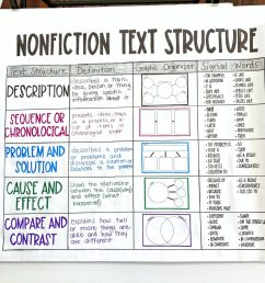 My Best Resources and Tips for Nonfiction Text Structure - [ 1024 x 1024 Pixel ]