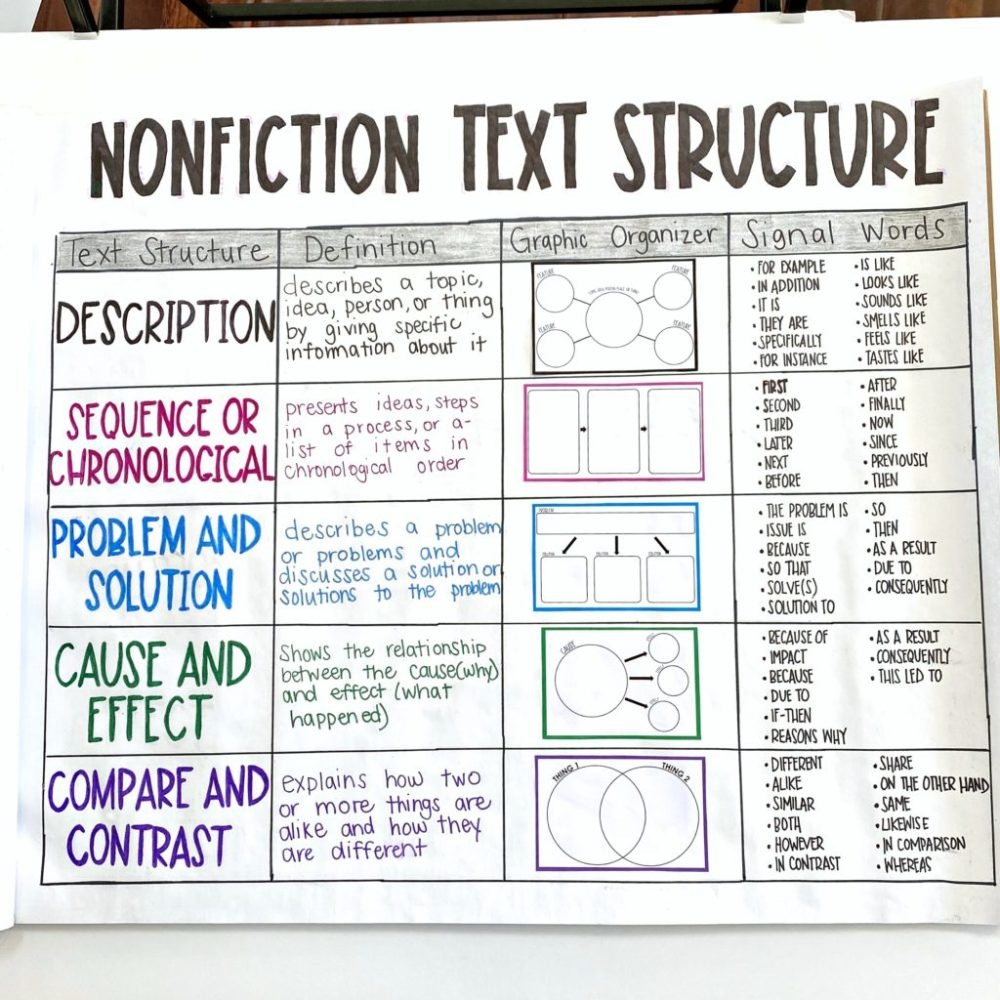 medium resolution of My Best Resources and Tips for Nonfiction Text Structure -