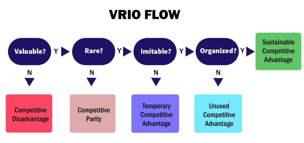 Vrio flow