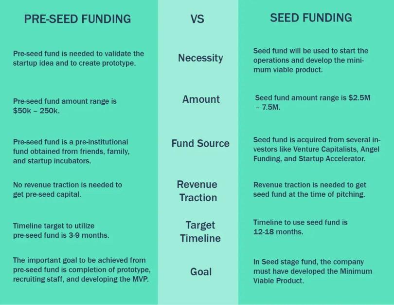 Pre-seed funding vs seed funding