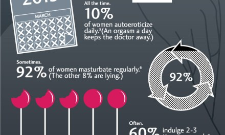 Female Masturbate, How, When and Why