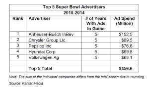sb advertisers