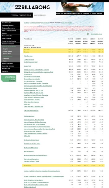 billabong financials