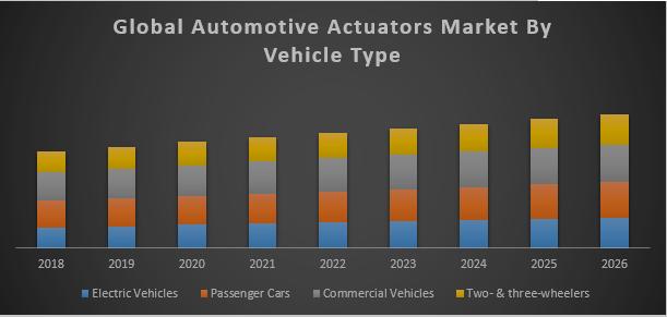 Global Automotive Actuators Market