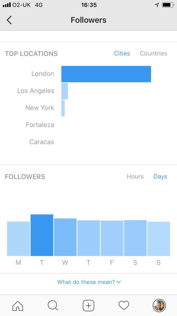 Instagram Analytics - Day