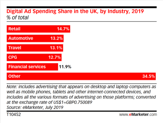 Digital Ad Spend 2019