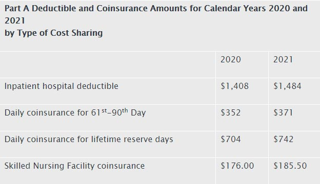 Part-A deductible and coinsurance chart 2021