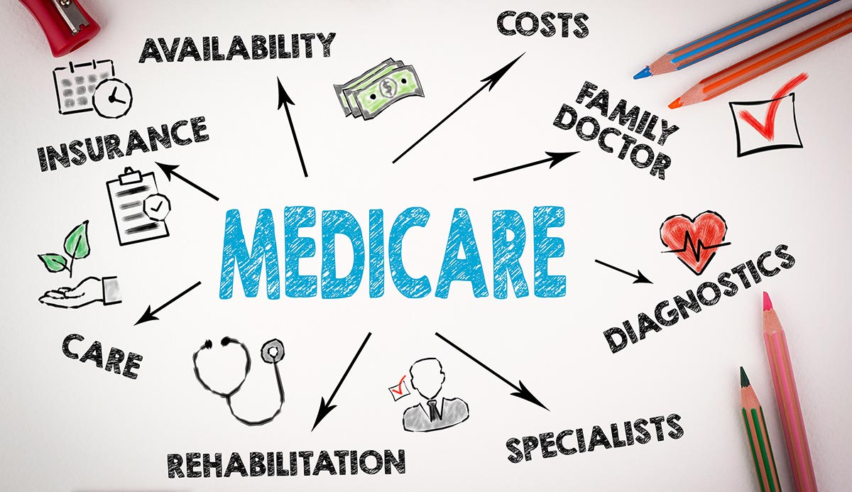the cost of medicare