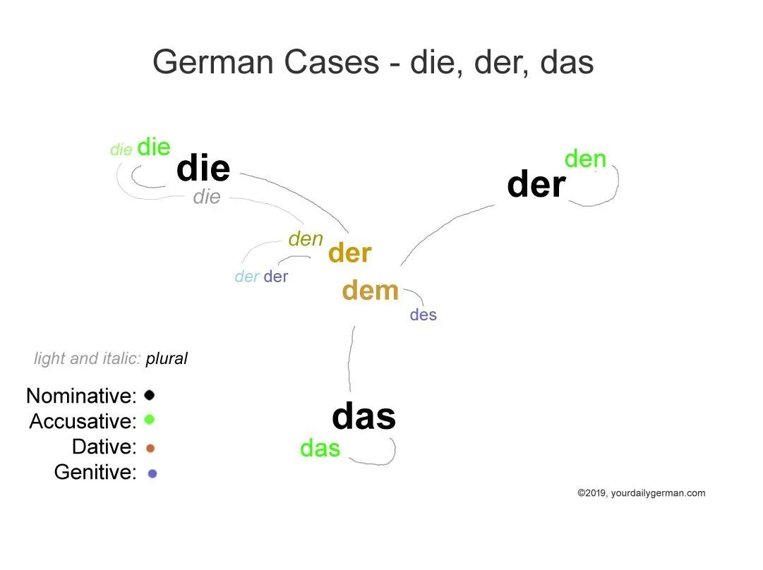 A New Kind Of Case Chart