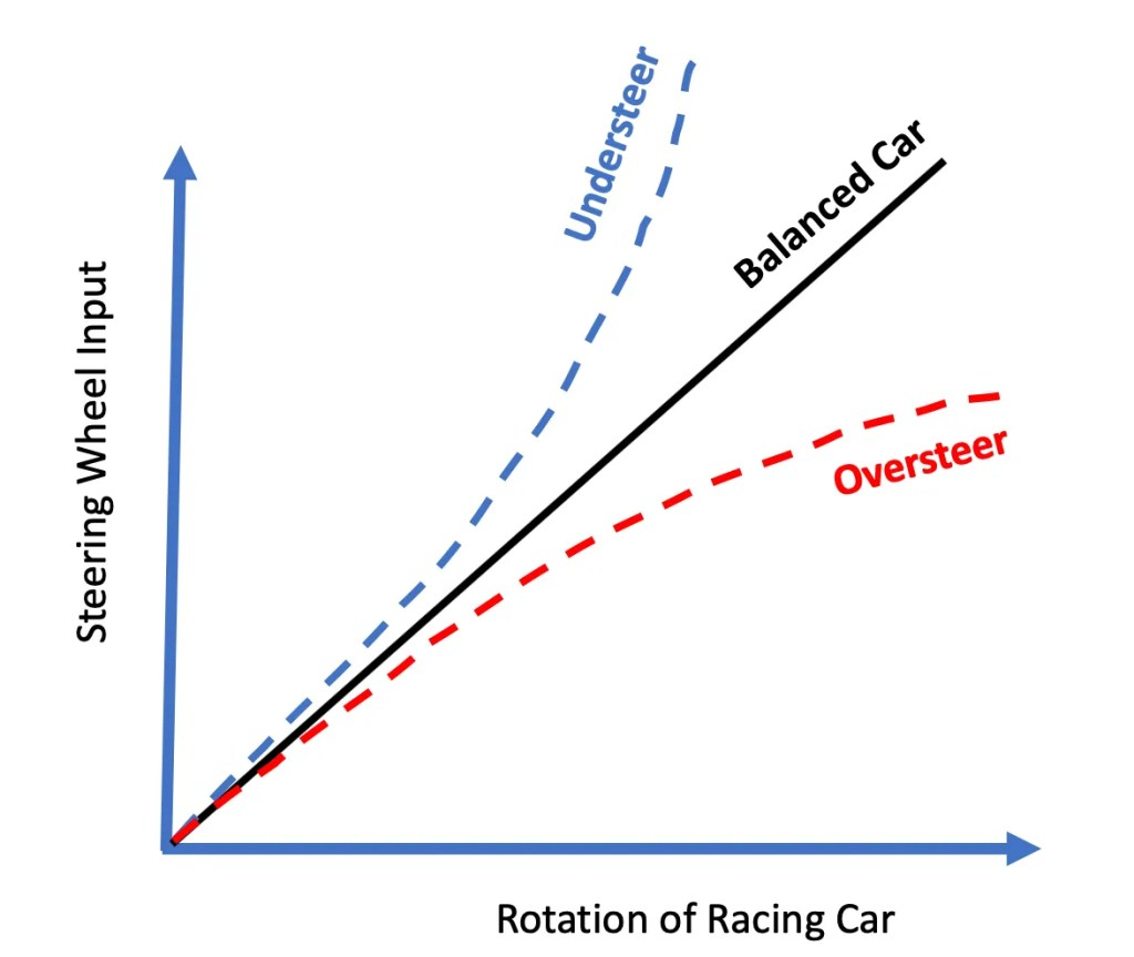 Understeer vs oversteer simple explanation (motorsports)
