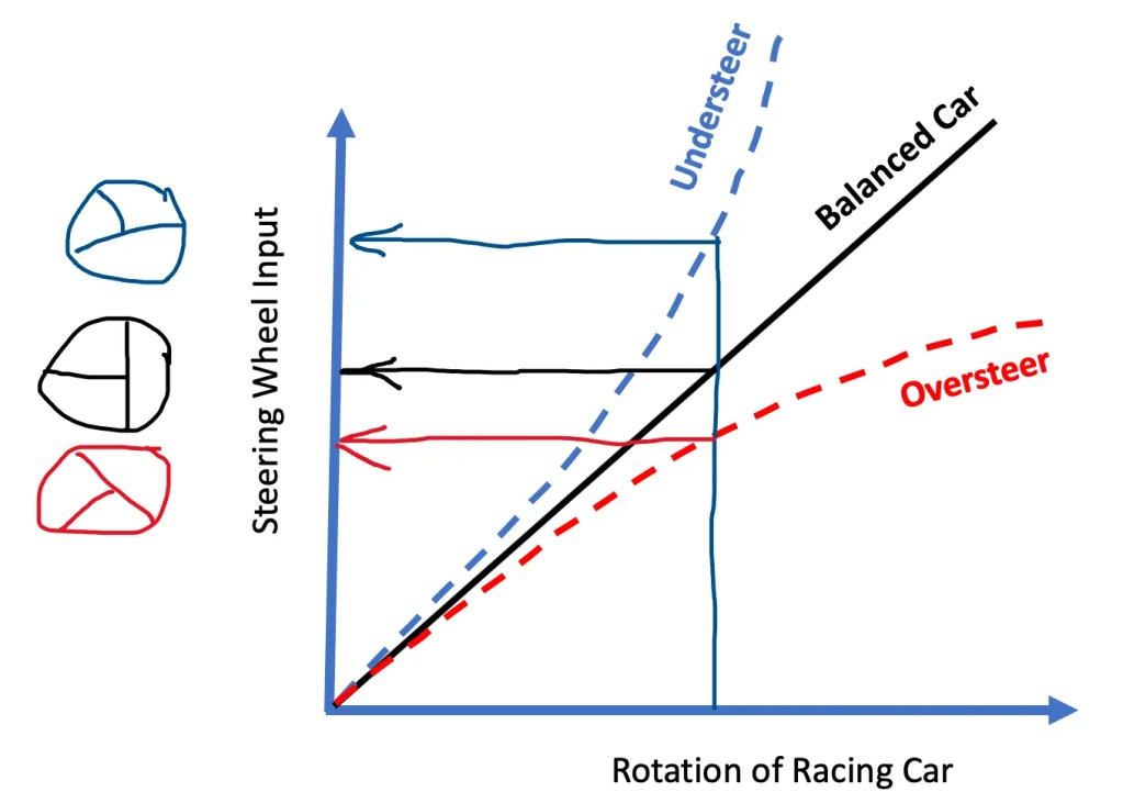 Understeer vs oversteer simple explanation - large steering input