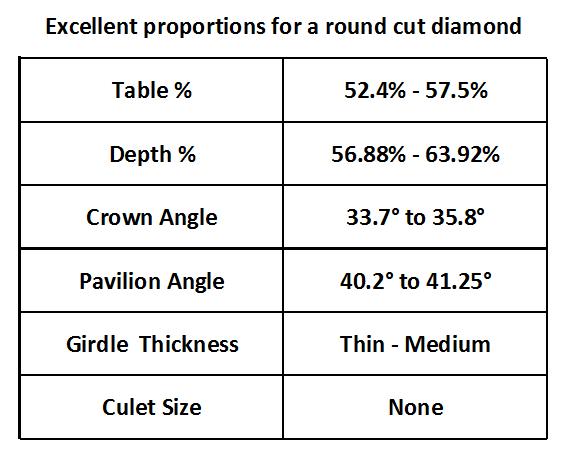 The Round Cut Diamond  Avoid The Pitfalls