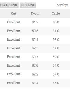 Diamond color price relation chart also your teacher rh yourdiamondteacher