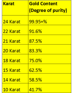 Karat gold purity relationship table also what are the differences between   and  yellow rh yourdiamondteacher