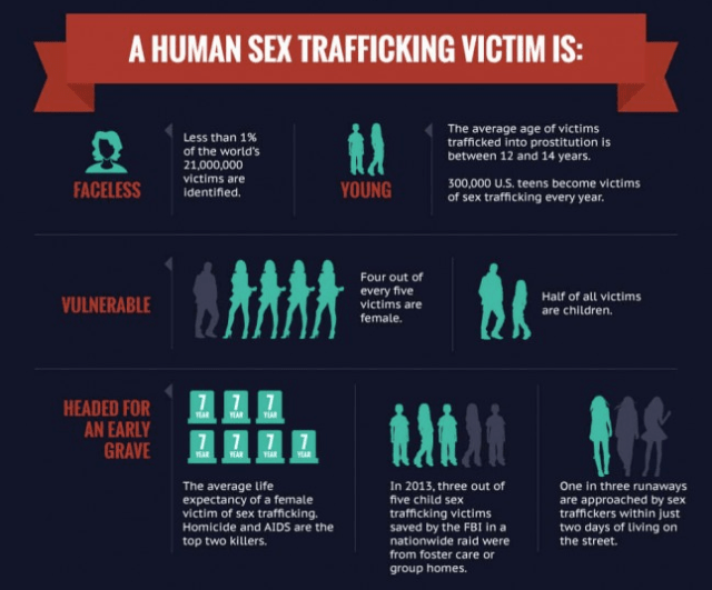 Definition Of Human Trafficking   Examples and Forms