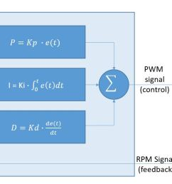 e t is the error signal actual rpm target rpm which should be as small as possible the 3 equations p i and d use this error signal to create 3  [ 1490 x 615 Pixel ]