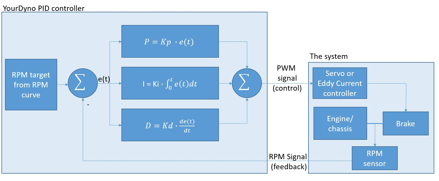 hight resolution of e t is the error signal actual rpm target rpm which should be as small as possible the 3 equations p i and d use this error signal to create 3