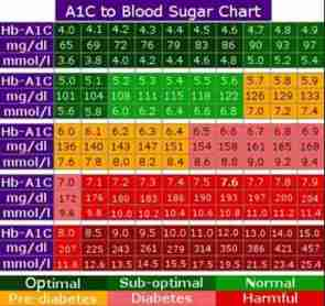 Normal Blood Sugar 30 Minutes After Eating