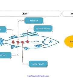 free editable fishbone diagram [ 1535 x 1151 Pixel ]