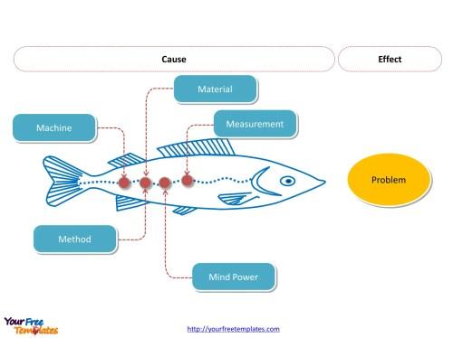 small resolution of free editable fishbone diagram