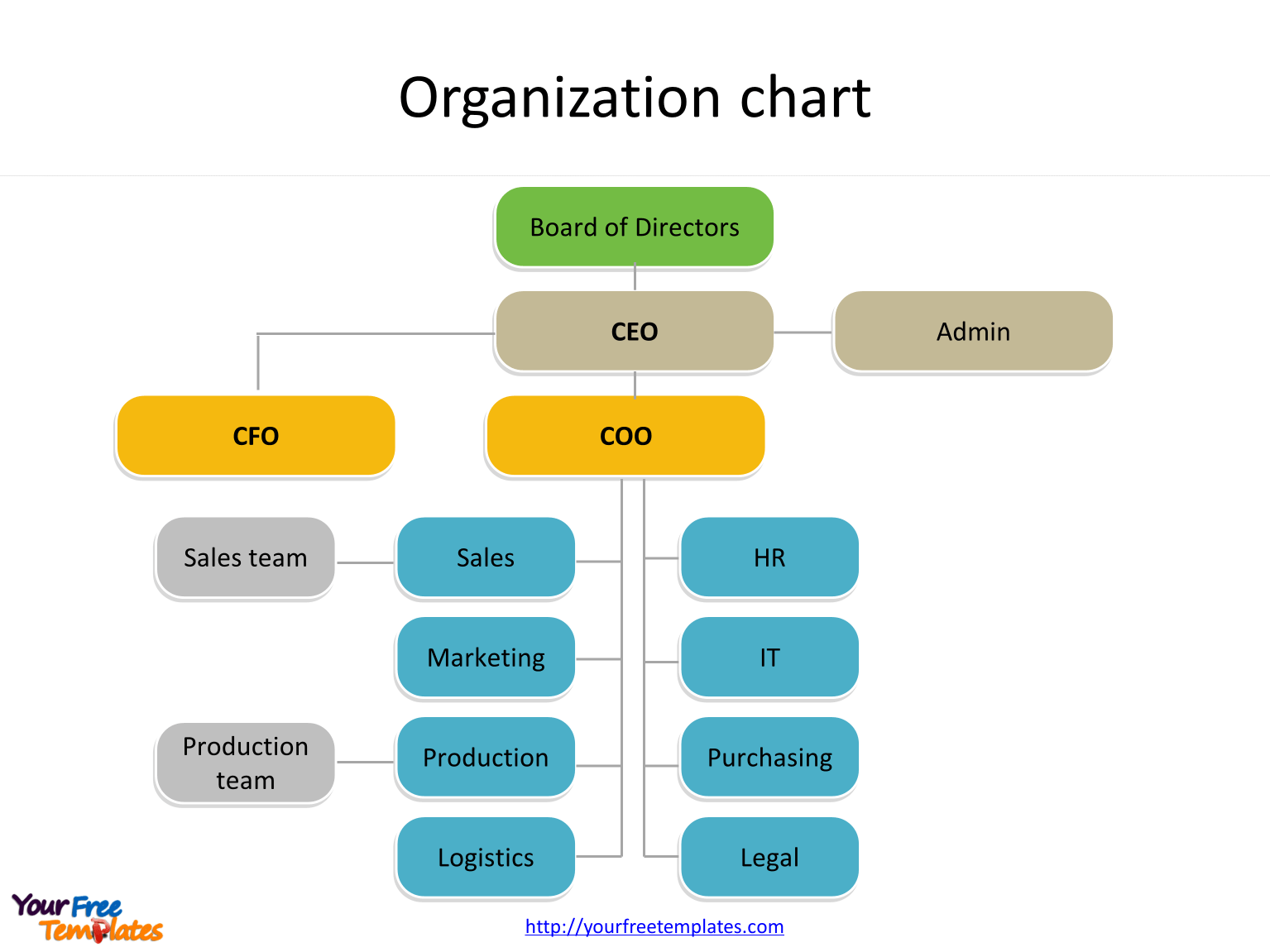 The functional organizational structure template is designed in a modern style. Organization Chart Template Free Powerpoint Template