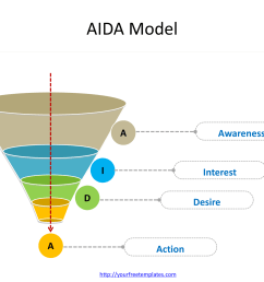 aida marketing diagram of attention interest desire and action [ 1535 x 1151 Pixel ]