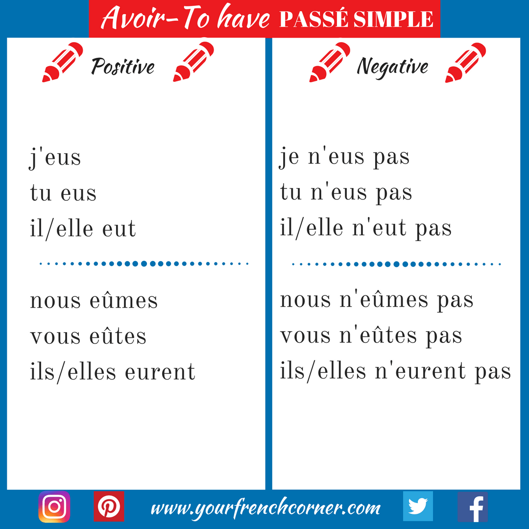 How To Conjugate French Verbs Avoir To Have