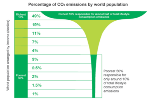 Oxfam's Extreme Carbon Inequality