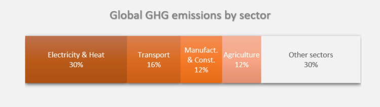 Global GHG emissions by sector - Orur World in Data