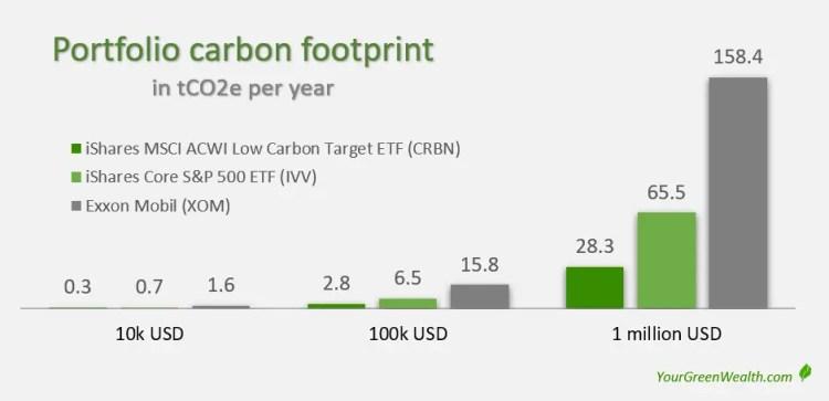 portfolio carbon footprint