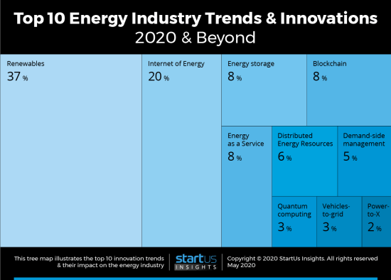 Top 10 Energy Industry Trends and Innovations for 2020 and Beyond - StartUs Insights