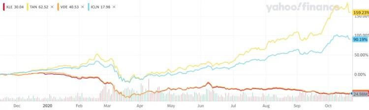 Financial performance of clean energy ETF vs. oil & gas energy ETFs - TAN/ICLN vs XLE/VDE