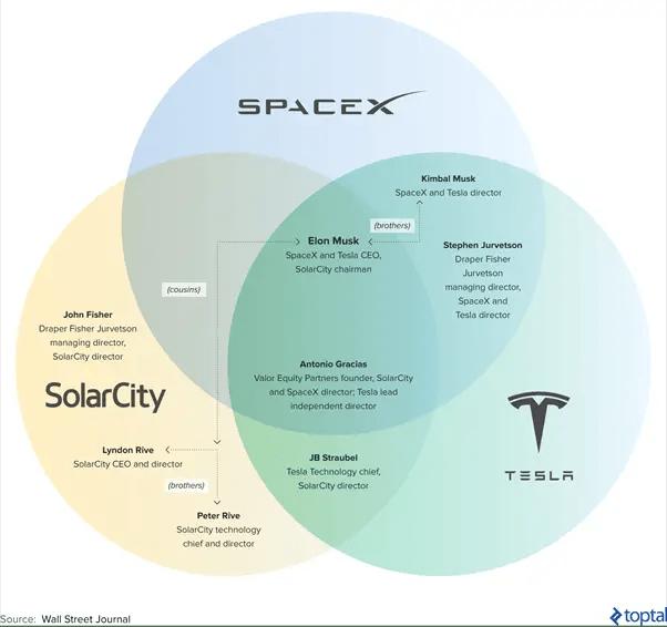 Is Tesla sustainable: corporate governance
