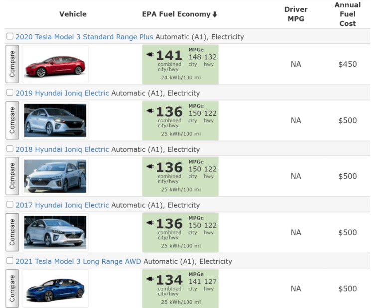 Is Tesla sustainable? Electrical vehicles ranked by efficiency in MPGe